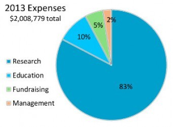 FRAXA 2013 spending on programs (Research and Education) was 93%, with just 7% spent on overhead (Fundraising and Management).