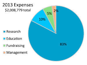 FRAXA 2013 spending on Fragile X programs (Research and Education)