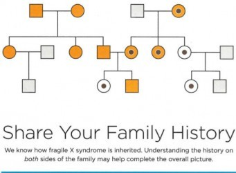 Fragile X Syndrome Family History Study