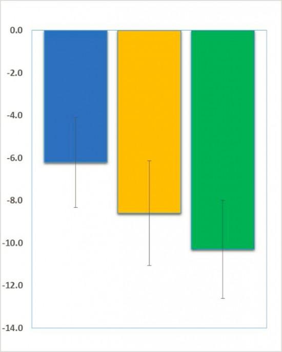 neuren fragile X trial result graph